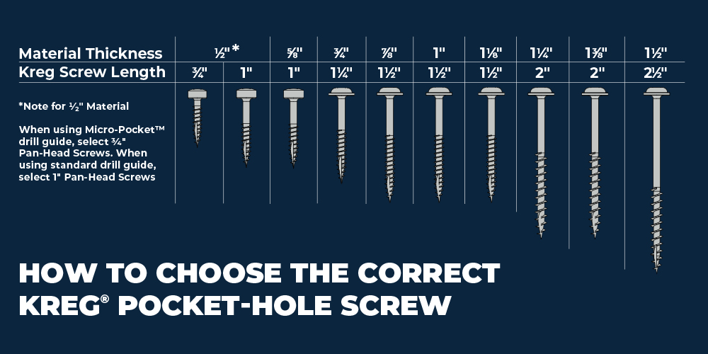 How-To Choose the Correct Kreg Screw